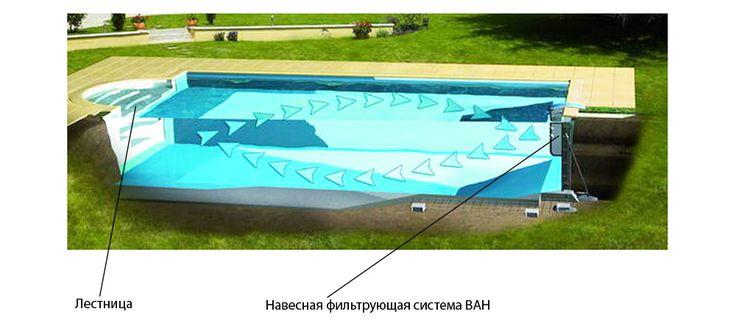 Бассейн с навесной фильтрующей системой Бетонные блоки для бассейна