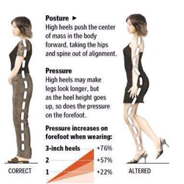58405d49f417 What happens to your centre of balance and spine when you wear high heels   Picture shows some effects.