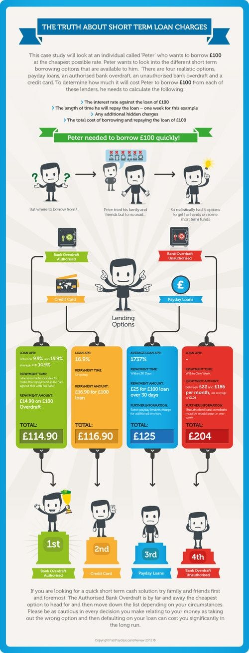 Loan charges #infographic