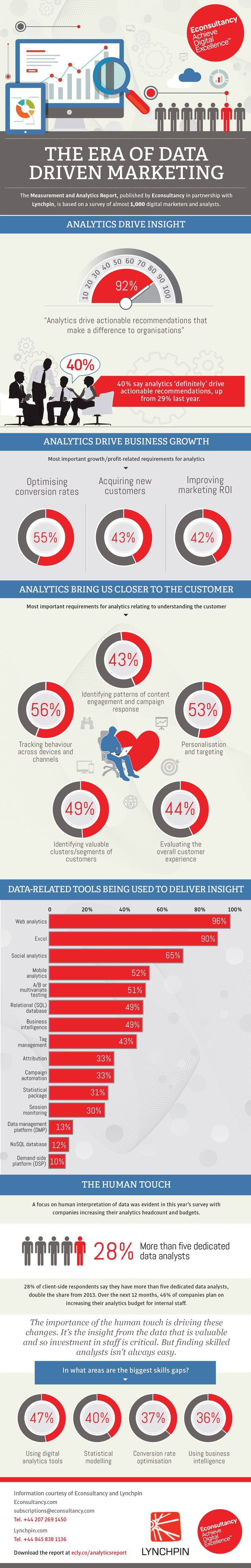Five of Econsultancy's best infographics from 2014