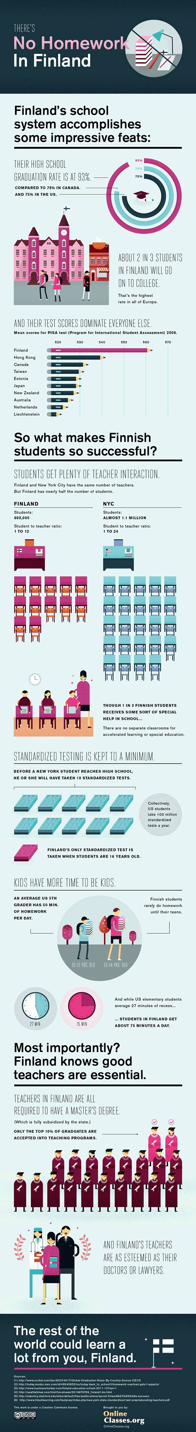 Finland's School System - Infographic Repinning not for the teacher $ but because I see issues with our schools. Smaller classes=more precise specialized teaching and increase pe and differentiation.  And really, slow down the HW! Amen. Teachers if you don't look at it, neither should they. JA
