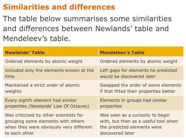 Newlands vs mendeleev aqa c3 pinterest vs - What is the difference between modern and contemporary ...