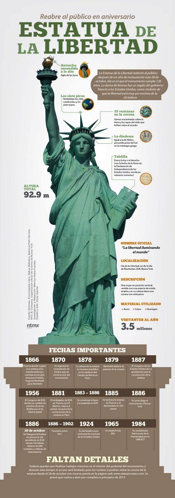 Historia de la Estatua de la Libertad: USA