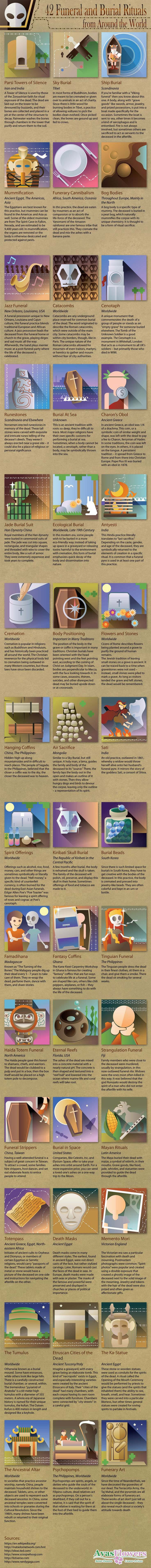 42 Funeral and Burial Rituals from Around the World #infographic #History #Rituals