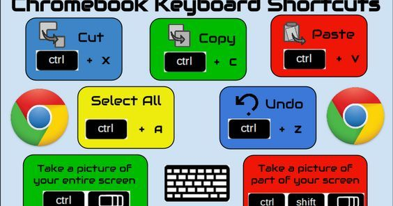 X Cut C Copy V Paste Chromebook Keyboard Shortcuts Select All A Z Undo Take a picture of your entire screen Take a picture of part of your screen Reveal a screen of all keyboard shortcuts alt + Created by Karly Moura @Karly Moura