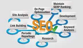 SEARCH ENGINE MARKETING prospects your internet site through the entire give up feature on the website whereby that final results quick believability considering the extremely people that you would like to be able to.