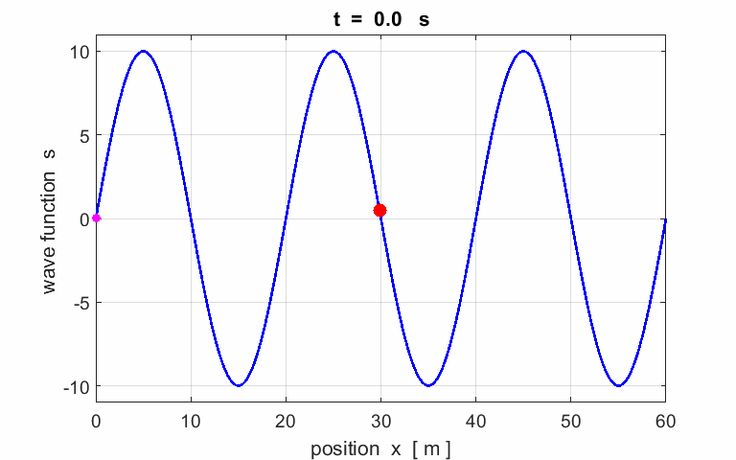 Travelling Waves   Physics online. Wave function