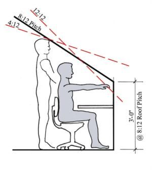 Tips for Remodeling an Attic - Remodeling, Design - Remodeling Magazine# - desk sitting clearance