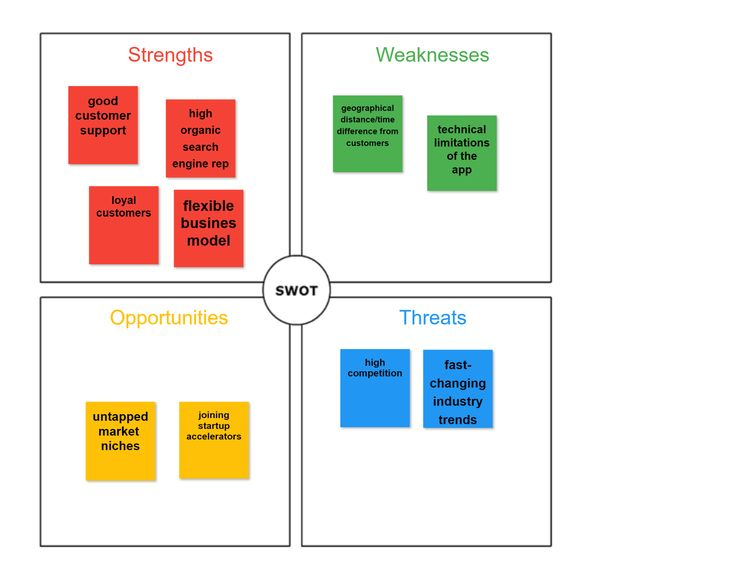SWOT analysis example with AWW app - online whiteboard. Make your own with an online interactive template.