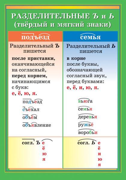 Разделительные Ъ и Ь (твердый и мягкий знаки) - Наглядные и раздаточные…