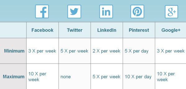 These are SUGGESTED frequencies; not requirements for success. Social media IS about quality, NOT quantity.