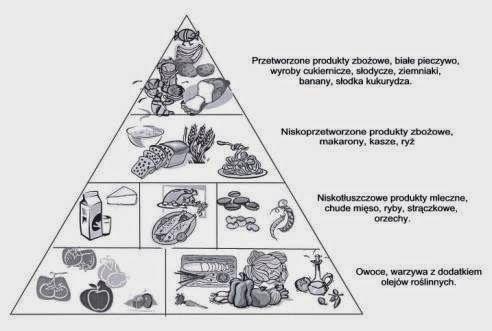 Odżywianie od kuchni: Indeks i ładunek glikemiczny