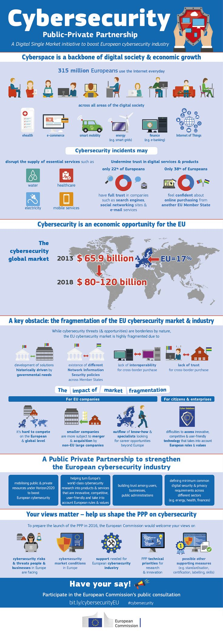 Only 22% of Europeans have full trust in search engines and just 38% of Europeans feel confident about online purchases from another EU country. We want to boost #cybersecurity in Europe & we need you to help us. Share your ideas & contribute to our new consultation http://bit.ly/1OIRAt9