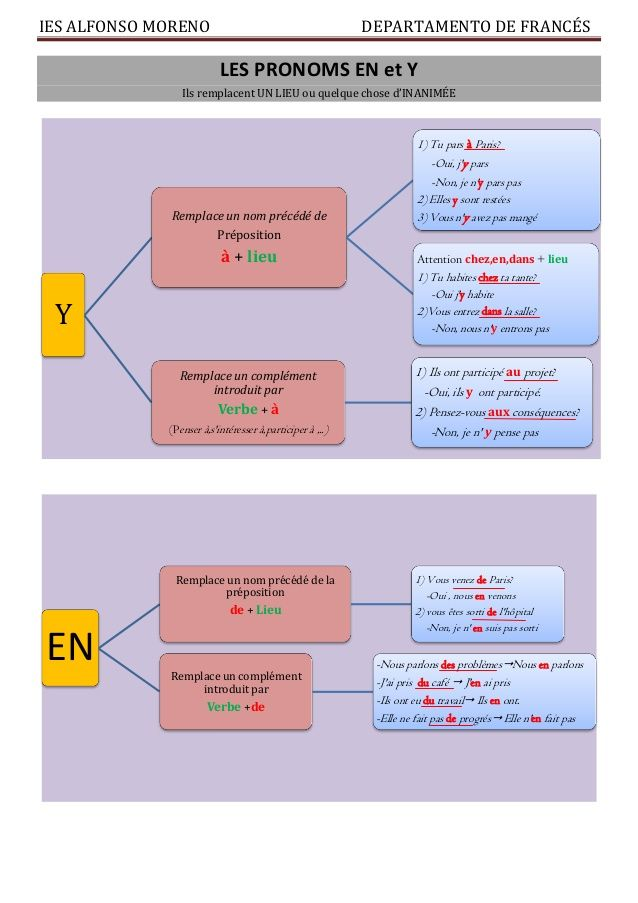 les pronoms en et y exercices pdf