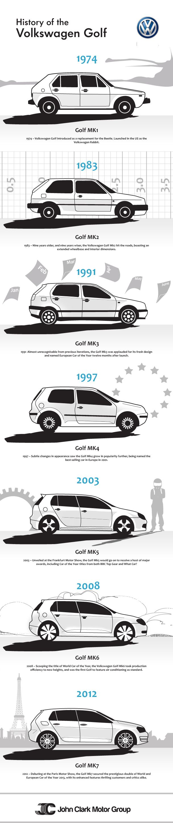 De evolutie van de Volkswagen Golf  #Volkswagen #Golf #Evolution