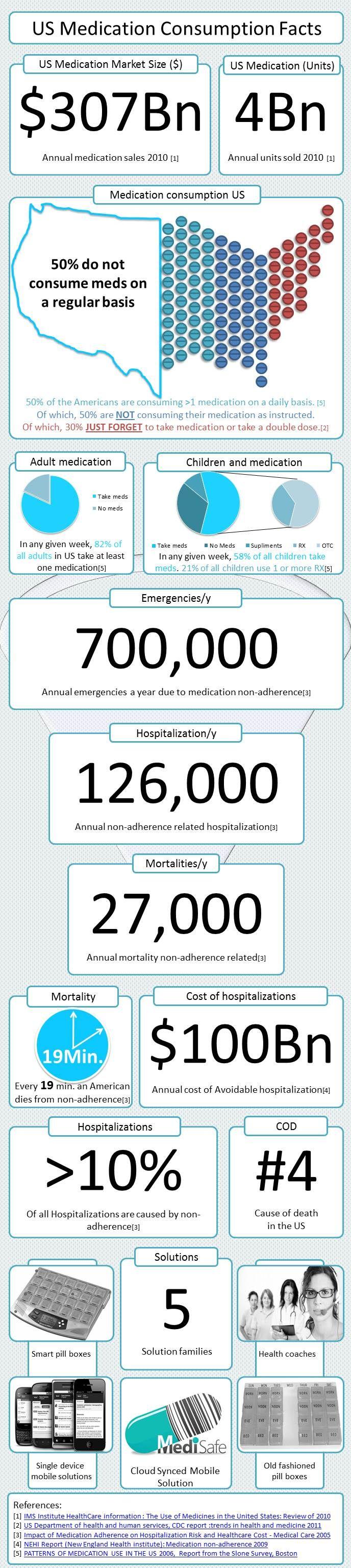 Medication consumption and non-adherence #epill