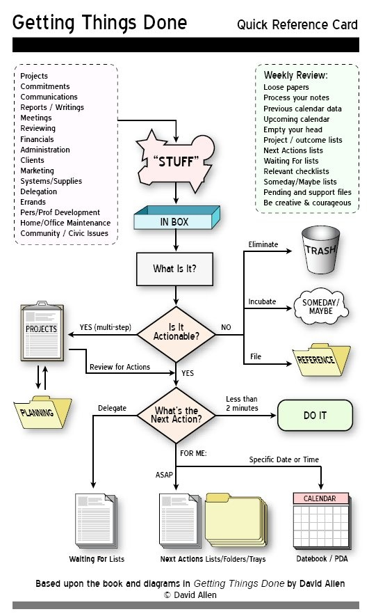 Getting Things Done Gtd Quick Reference Sheet