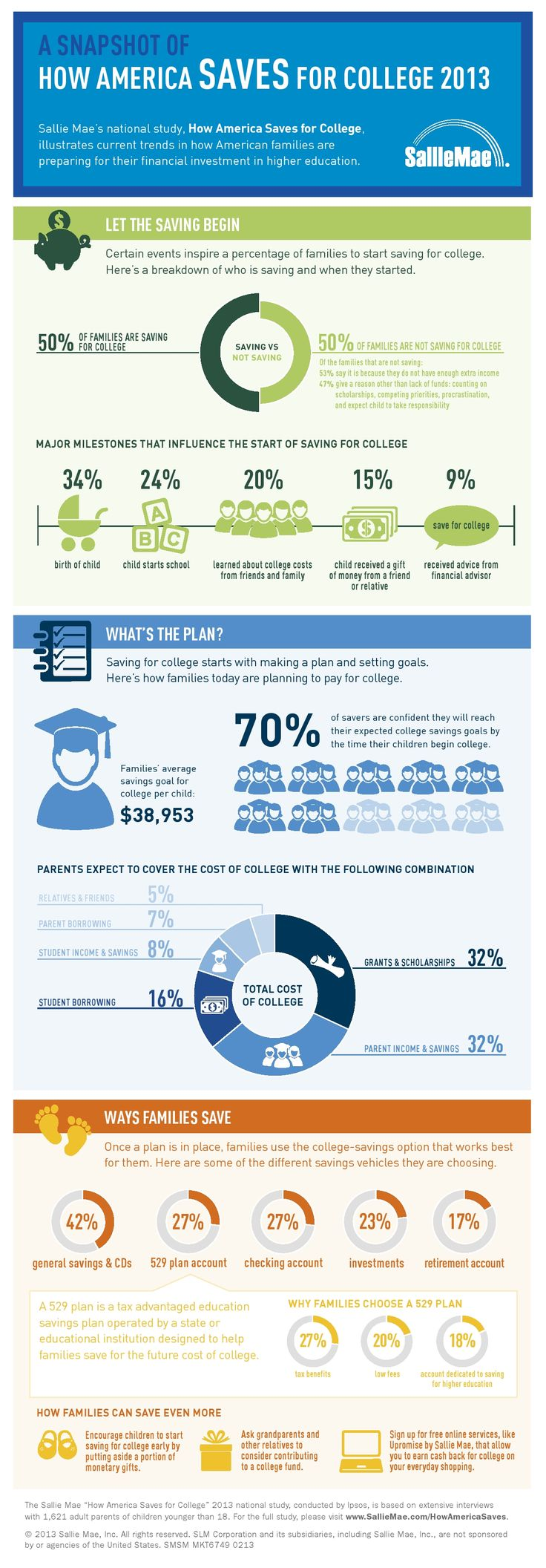 How America Saves For College 2013  - Sallie Mae's national study illustrates how American Families are saving for their higher education.