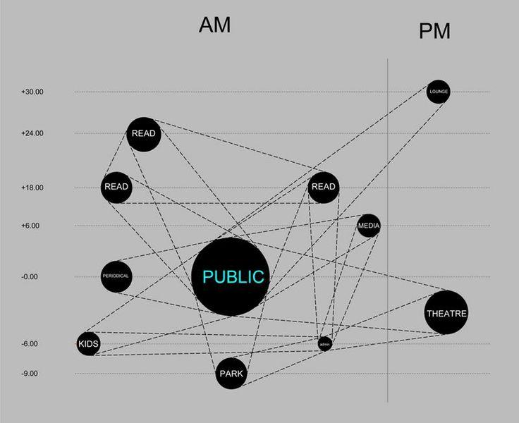 20 best bubble diagrams images on pinterest