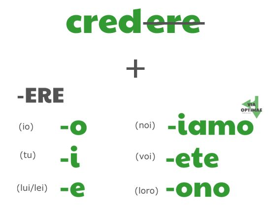Formula for conjugating an -ERE verb in the present tense by ab for viaoptimae.com