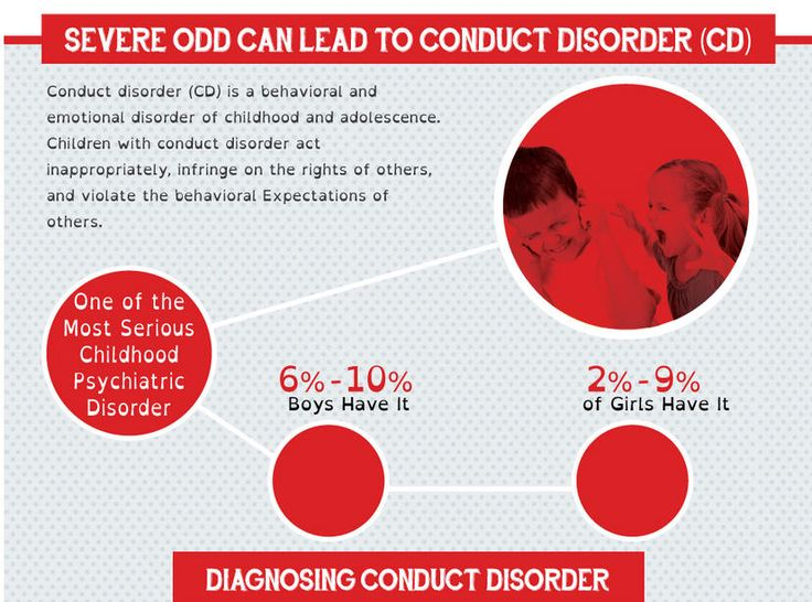 Severe ODD can lead to conduct disorder.