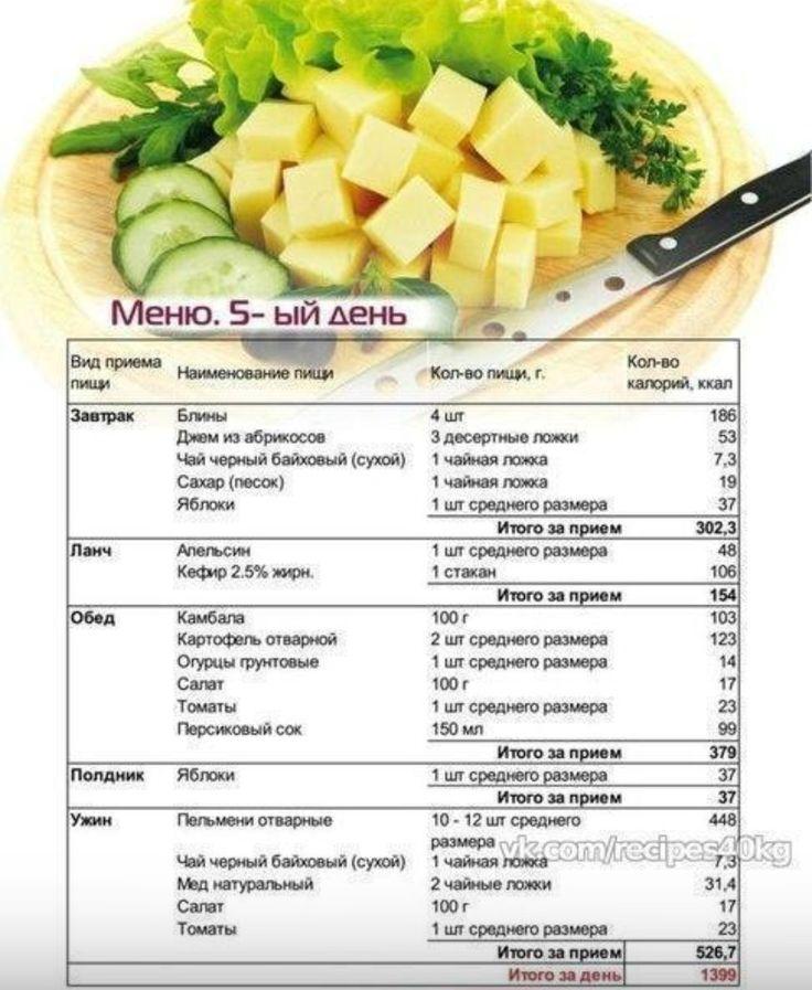 Меню Похудения Для Девушек. 5 готовых вариантов меню на неделю для похудения и диеты