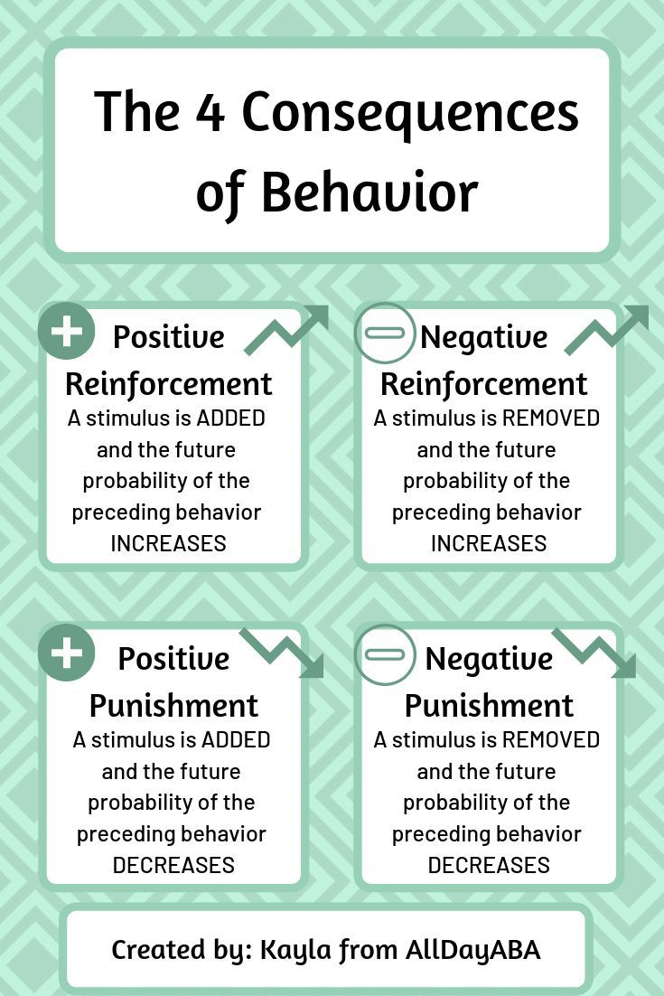 Do You Know What The 4 Consequences Of Behavior Are Positive And Negative Reinforcement Posi Aba Therapy For Autism Therapy For Autism Aba Therapy Activities