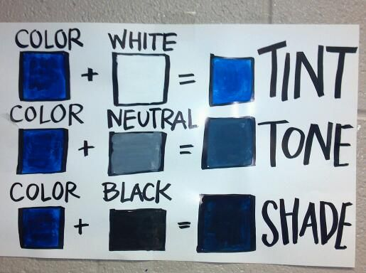 Tints Tones And Shades Poster For The Art Room Use When Teaching About Element Of Called Color