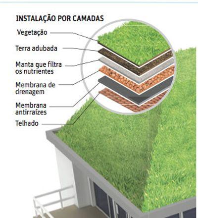"""Sustentabilidade – """"Soluções Verdes"""""""