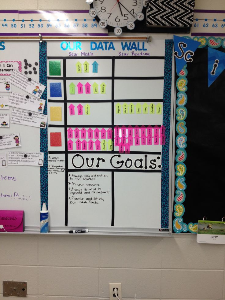 Math and reading class data board wall for Star