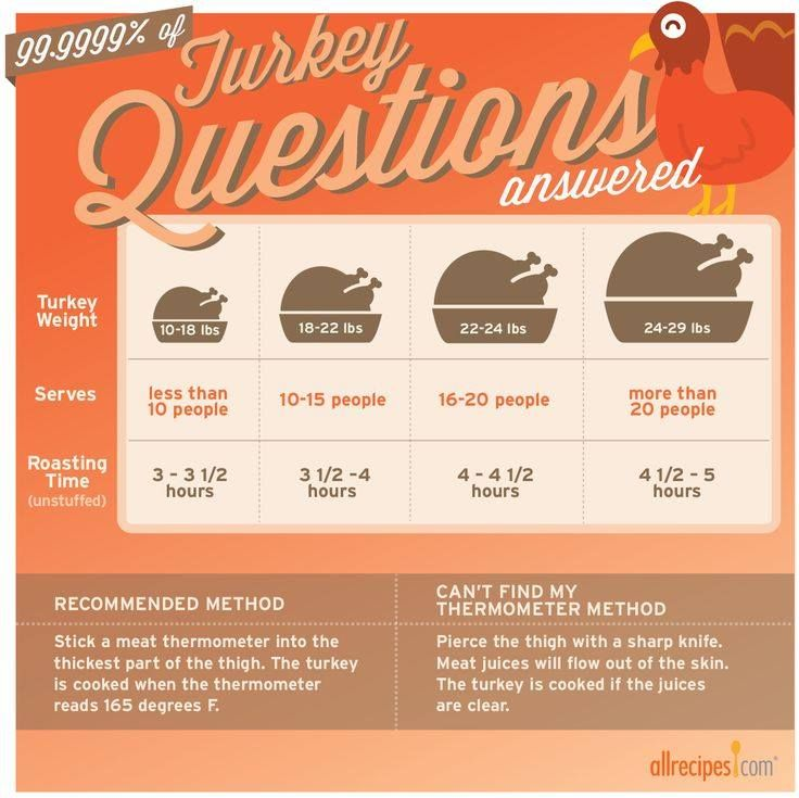 Set the oven to 350° and use this chart to determine how long to cook your turkey.