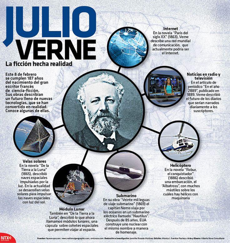 El 8 de febrero se conmemora el nacimiento del gran escritor francés Julio Verne. #Infografía