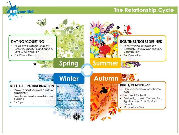 Just like the weather, our relationships take a journey through the seasons. Recognising the different seasons – as well as the important role they each play – will allow couples to better understand each other and help the relationship grow. http://artyourlife.com.au/a-relationship-for-all-seasons/