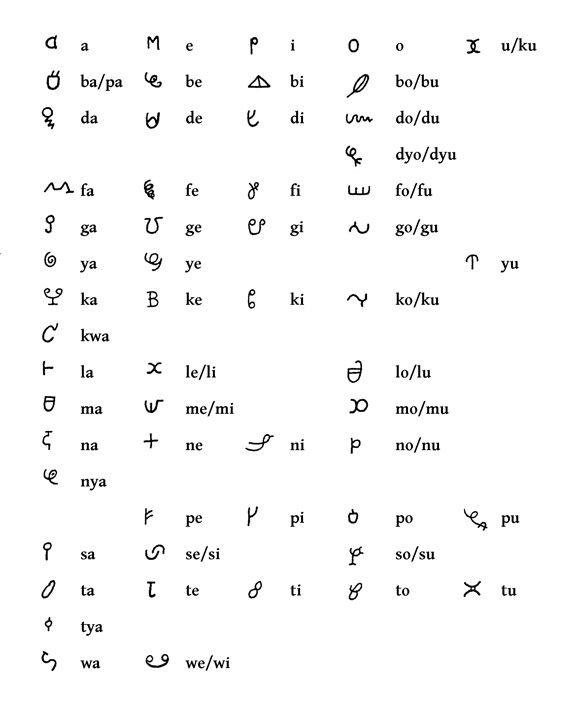 he Afaka syllabary as recorded by Gonggrijp in 1968.  Source  Figure 17 of Dubelaar & Pakosie 1999, Het Afakaschrift van de Tapanahoni Rivier in Suriname. Utrecht  Date  1999