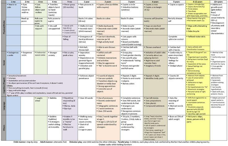 235 best Speech pathology images on Pinterest Speech language - Baby Development Chart