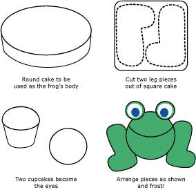 Frog Party Ideas | Animal Party Ideas at Birthday in a Box