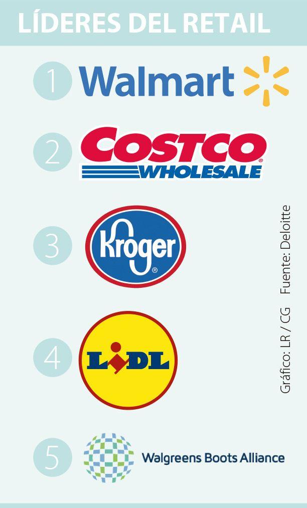 Cencosud cae al puesto 57 en ranking mundial de los retailers