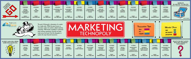 """We updated our """"Marketing Technopoly"""" #infographic following this morning's acquisition of ExactTarget by Salesforce.com #contentmarketing #realtimemarketing #digitalmarketing"""