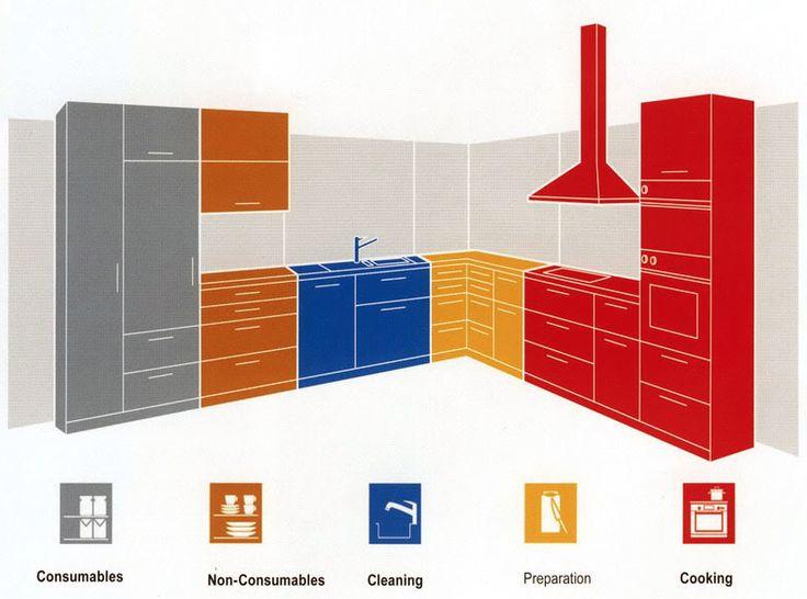 115 best kitchen images on pinterest for Kitchen design zones