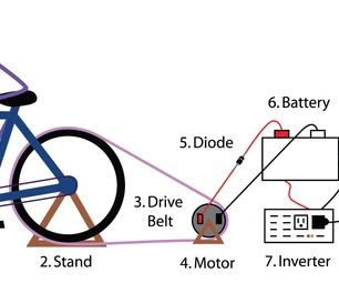 Another option of a power source would be bike powered.  The picture above shows how this would work.  The wheel would spin and the chain would move this would cause the motor to charge.