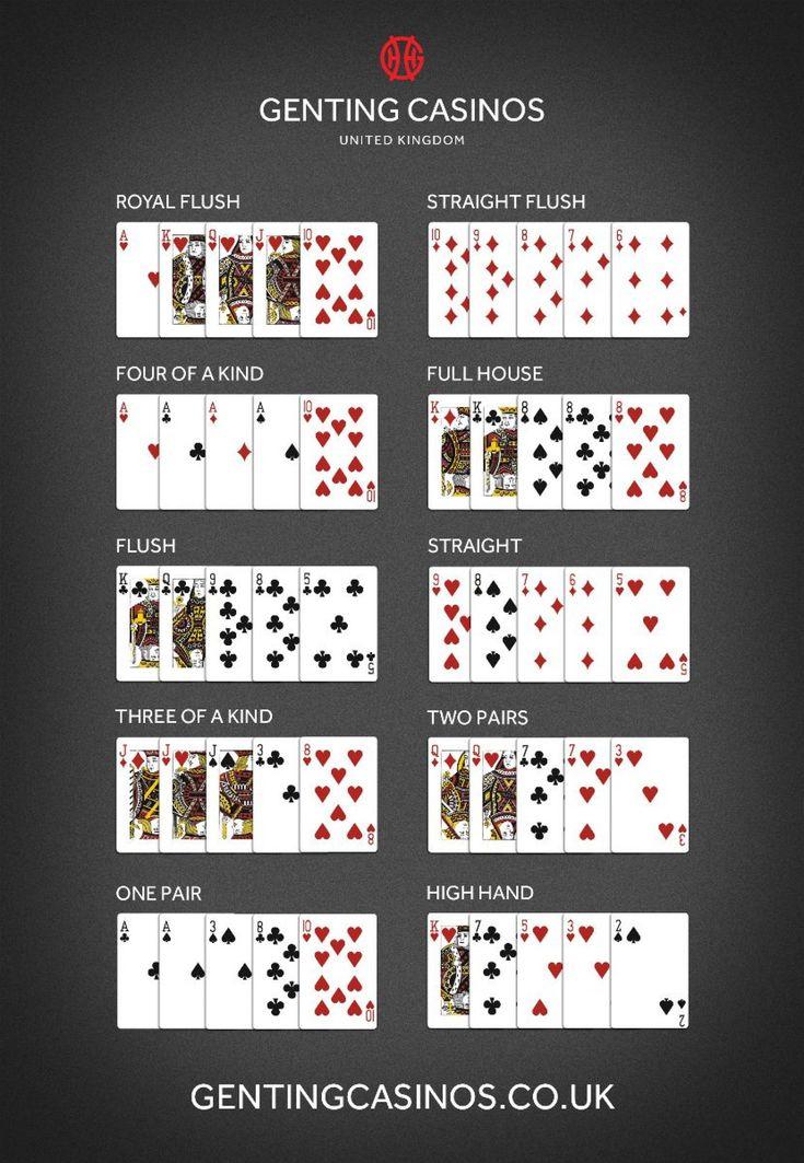 Pin en Jugadas de poker