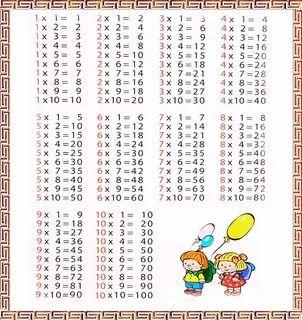 правила по математике с 1 по 4 класс в таблицах распечатать: 9 тыс изображений найдено в Яндекс.Картинках