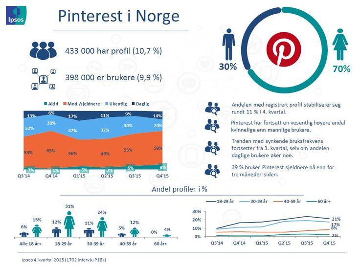 Ipsos' tracker om sosiale medier Q4'15 | Ipsos Norway