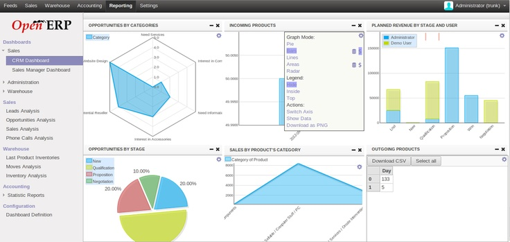 Graph views redeveloped from scracth. More on http://openerp.com