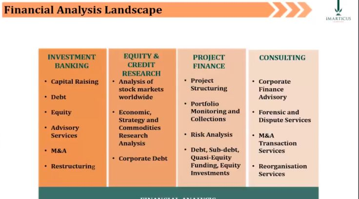Financial Analysis Landscape - Learn about #FinancialModelling and Valuation and everything involved in it. #investmentbanking #corporatefinance