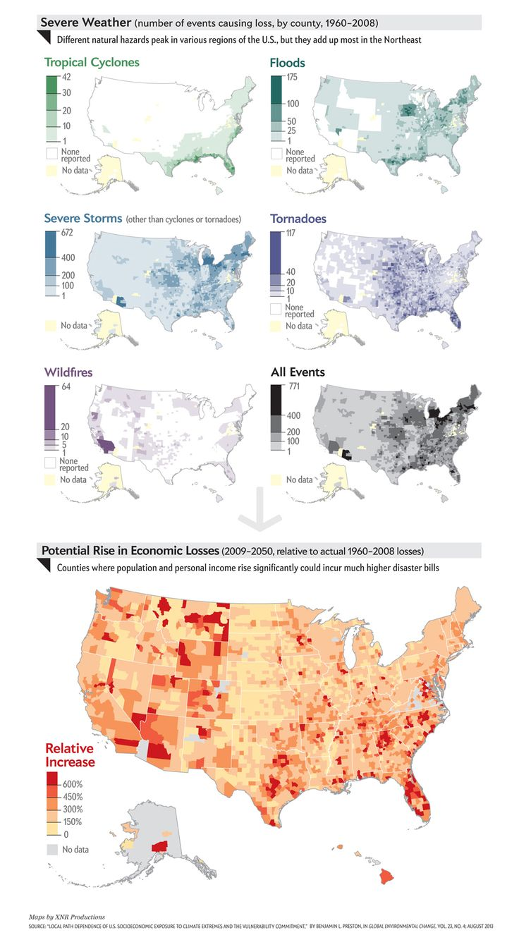 "Living in Harm's Way: Damage from storms will rise sharply, even without climate change [Scientific American, August 2013; Maps by XNR Productions;  Source: ""Local Path Dependence of U.S. Socioeconomic Exposure to Climate Extremes and the Vulnerability Commitment,"" by Benjamin L. Preston, in Global Environmental Change, Vol. 23, No. 4; August 2013]"