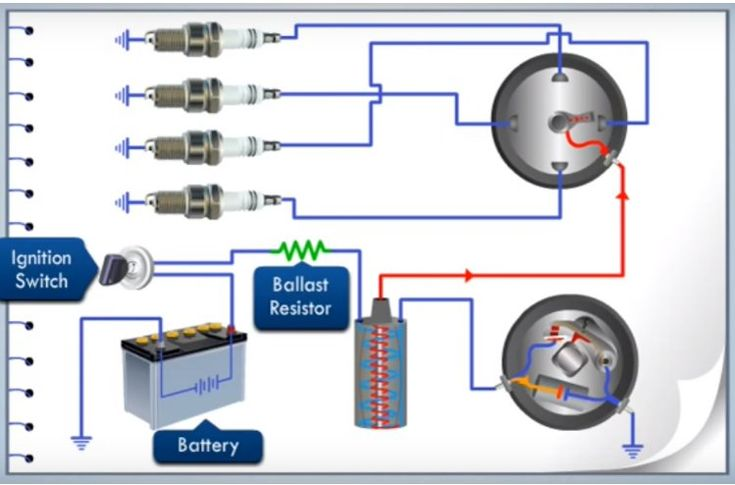 Find Out The Main Components Used In A Battery Ignition
