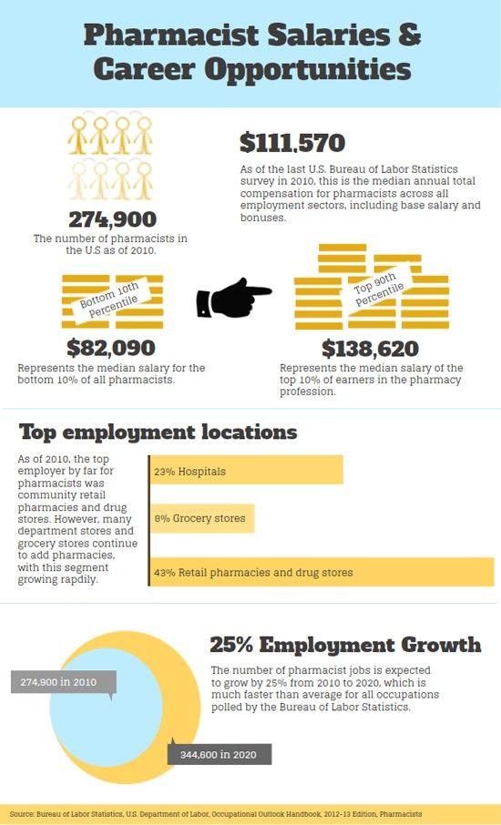 23 best Career Infographics images on Pinterest Big trucks - grocery retail sample resume