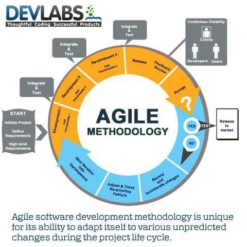 Agile Software Development Methodologies http://www.tykans.com