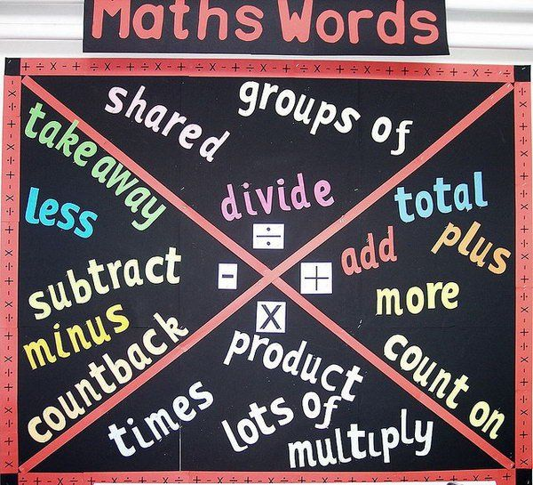 This math words bulletin board displays key words used in addition, subtraction, multiplication, and division. It will assist students in determining which operations to use when solving math problems.